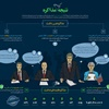 اینفوگراف: نتیجه یک سال مذاکره