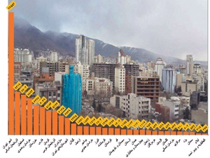 پاییز مسکن در بهار ۹۳ با چاشنی کاهش قیمت