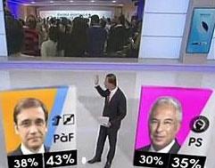 ائتلاف حاکم پرتغال در انتخابات پارلمانی پیروز شد