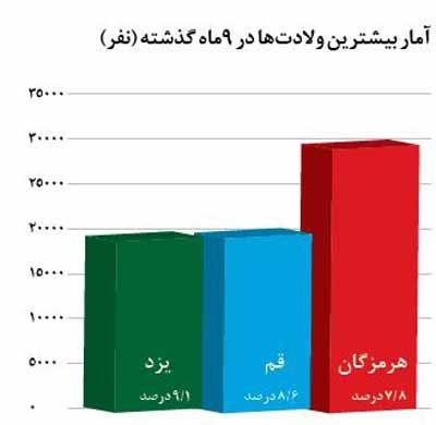 آمار بیشترین ولادتها در ۹ماه گذشته (نفر)