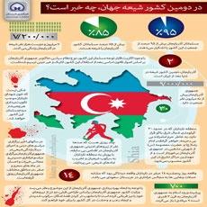 اینفوگرافیک ؛ وضعیت مسلمانان در جمهوری آذربایجان
