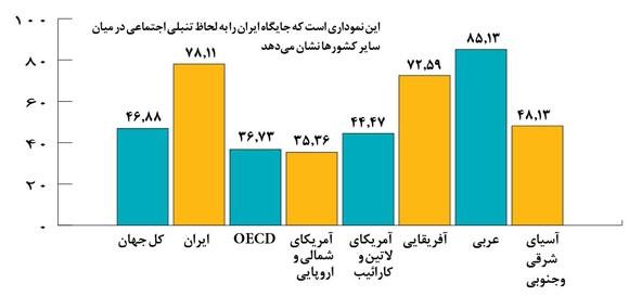 جایگاه ایران به لحاظ تنبلی اجتماعی