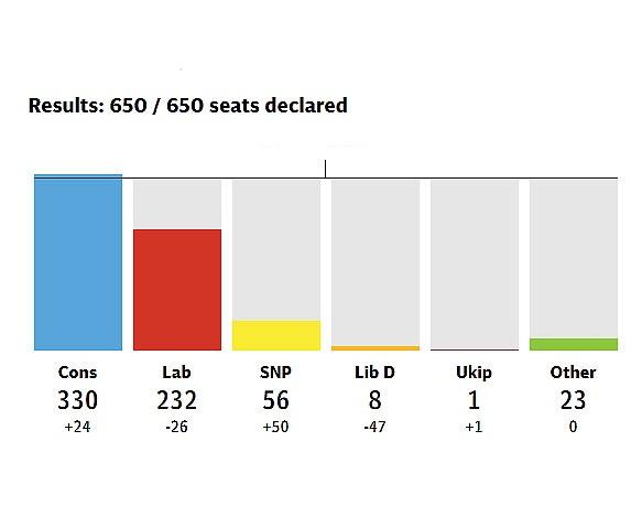 نتایج نهایی انتخابات ۲۰۱۵ انگلیس | کامرون پیروز شد