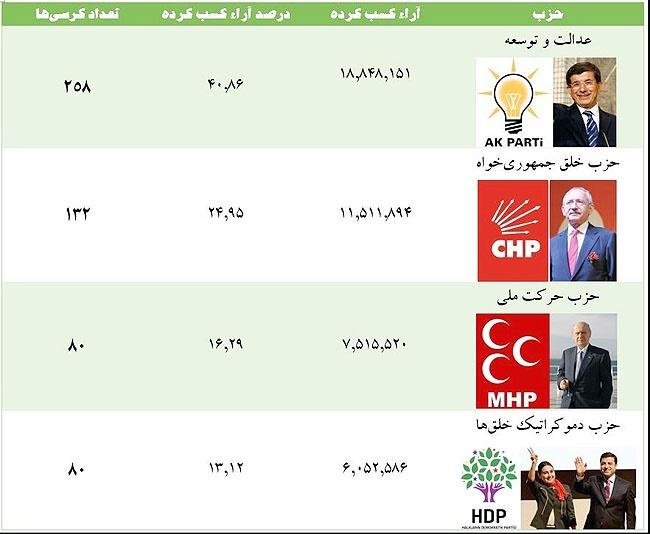 پایان شمارش آراء انتخابات مجلس ترکیه
