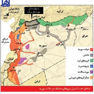 مناطق تحت کنترل نیروهای مختلف در خاک سوریه