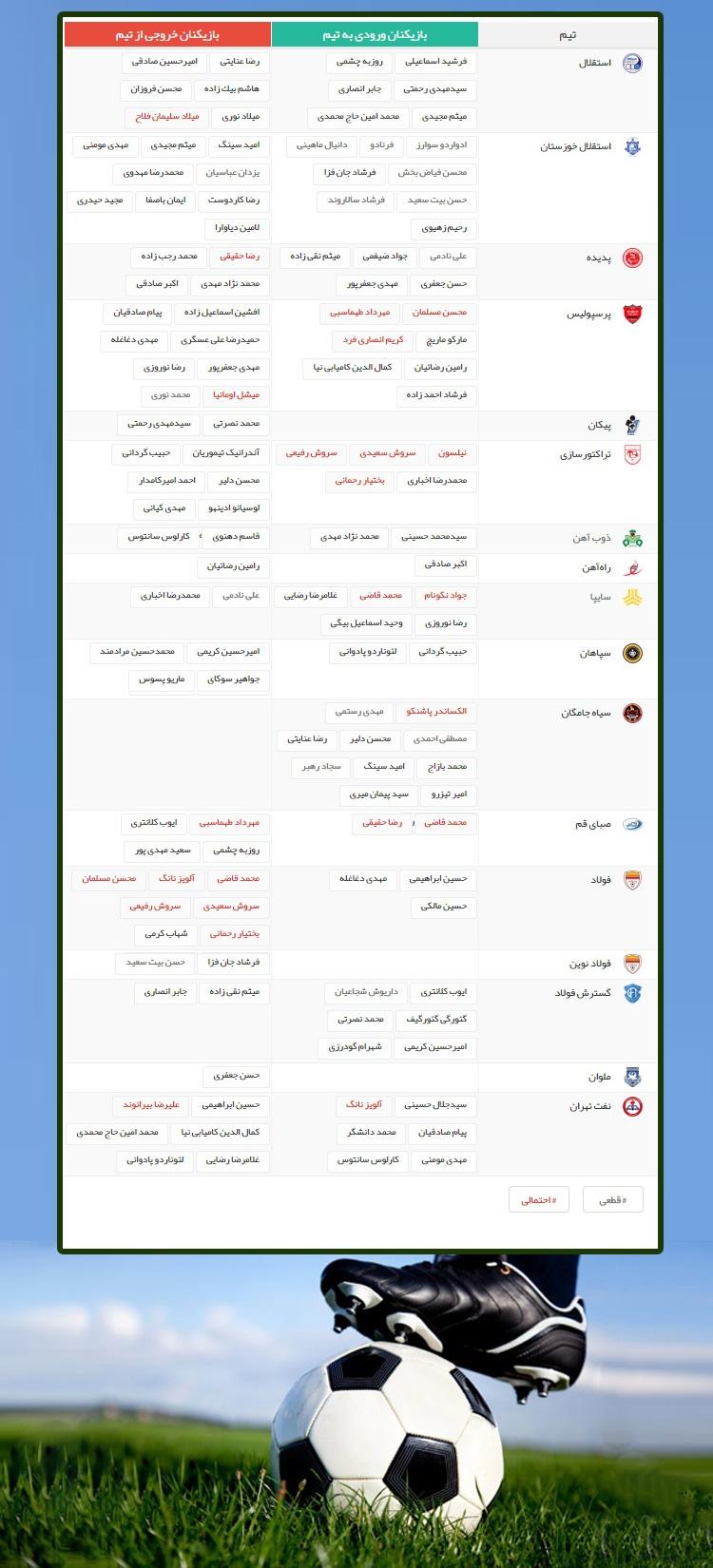 جدول نقل و انتقالات لیگ برتر