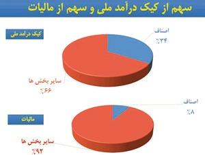 سهم ۸ درصدی اصناف از مالیات ملی