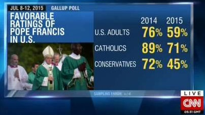 گزارشگر سی ان ان و کاهش محبوبیت پاپ در آمریکا