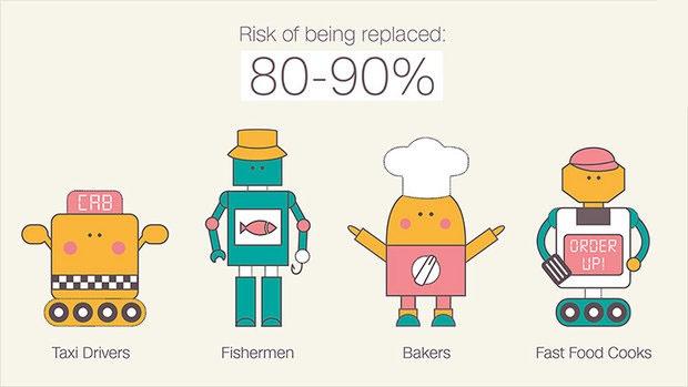روباتها نیمی از مشاغل را تسخیر میکنند