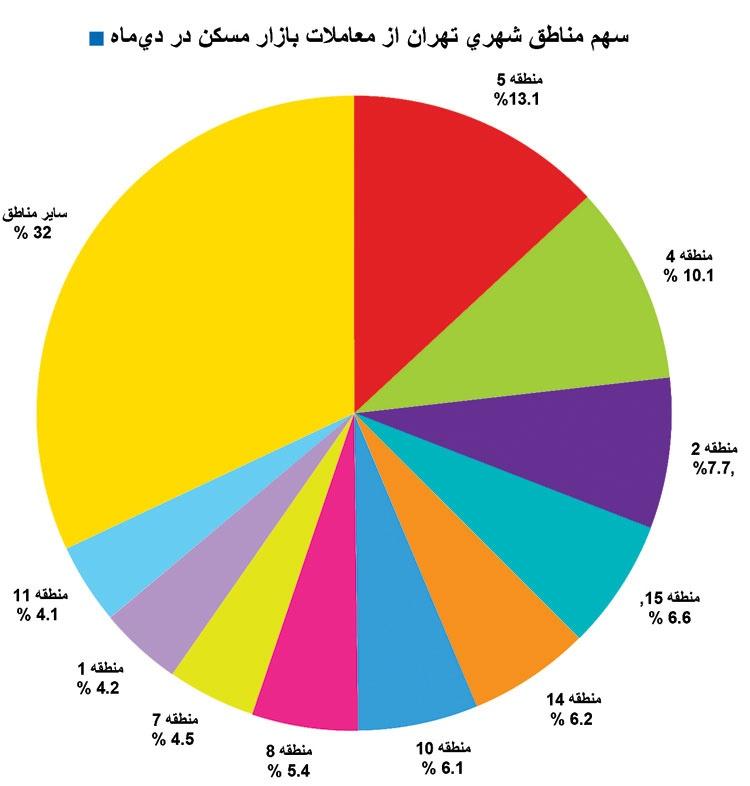 خروج مسکن پایتخت از رکود بدون افزایش قیمت