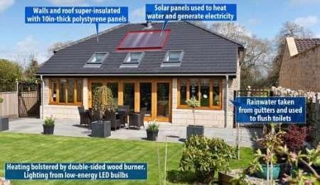 خانهای سازگار با محیط زیست که برق مورد نیاز را تولید میکند