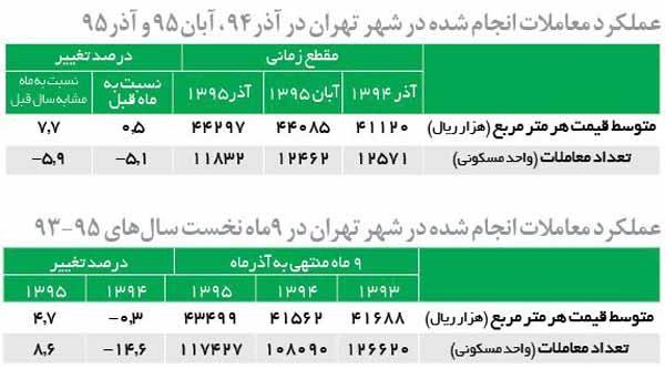 عملکرد معاملات انجام شده در شهر تهران در آذر۹۴ ، آبان۹۵ و آذر۹۵