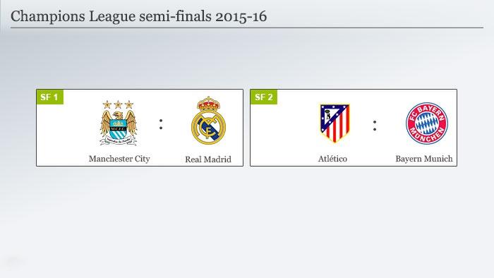 نیمه نهایی لیگ قهرمانان اروپا؛ بایرن - اتلتیکو و رئال – منچستر سیتی