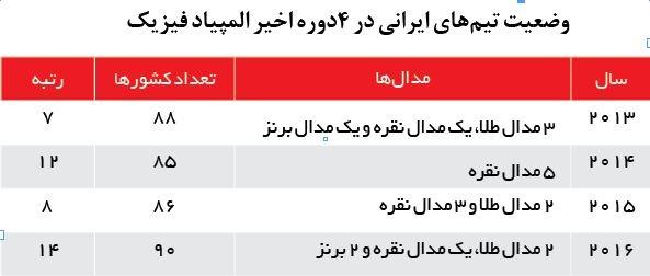 نزول ۶ پلهای ایران در المپیاد فیزیک