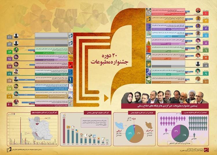 ضرورت ورود اینفوگرافیک به جشنواره های مطبوعاتی و دانشجویی