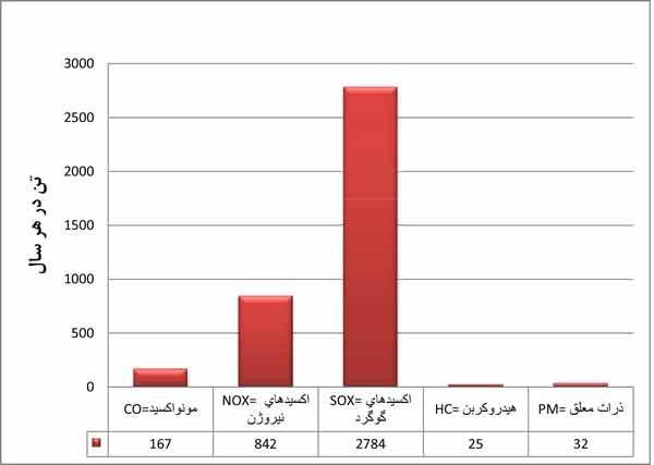 سهم  هر یک از منابع آلاینده ایستگاه راهآهن تهران طی هر روز (کیلوگرم)