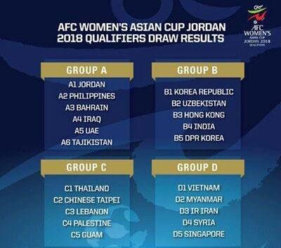 جام ملتهای فوتبال زنان آسیا قرعهکشی شد