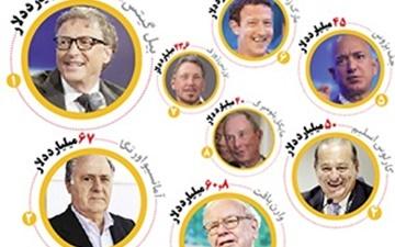 ثروت این ۸ نفر معادل نیمی از مردم جهان