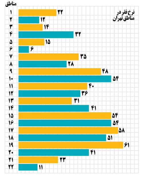 نرخ فقر در مناطق تهران