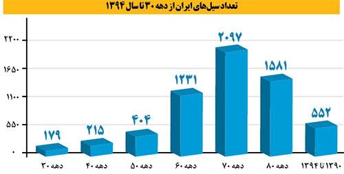 تعداد سیلهای ایران از دهه ۳۰ تا سال ۱۳۹۴