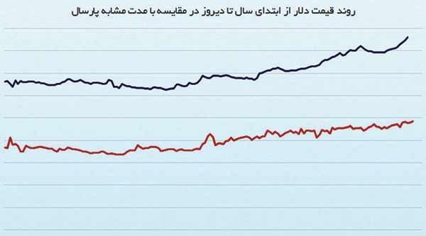 روند قیمت دلار از ابتدای سال تا دیروز در مقایسه با مدت مشابه پارسال( قیمت به تومان)