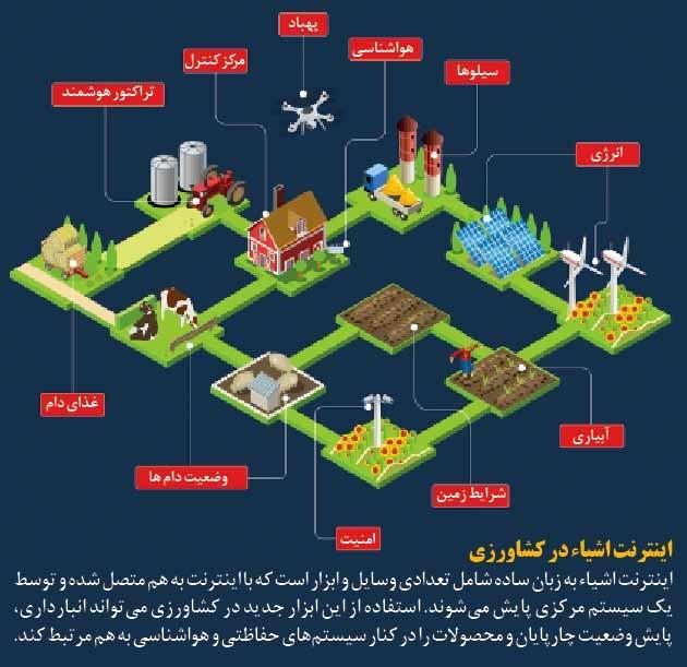 اینترنت اشیاء در کشاورزی ایران
