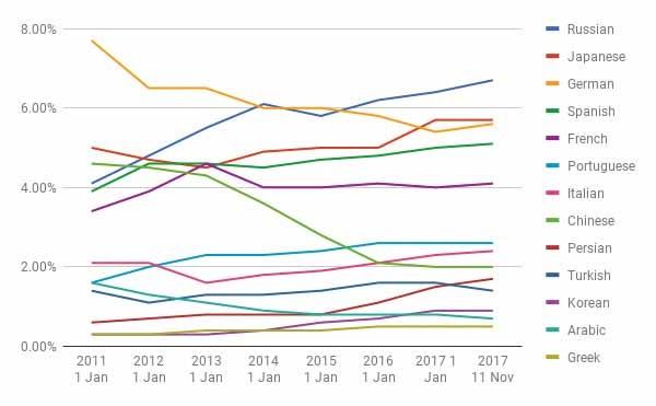 تغییرات سهم زبانهای مهم وب (غیر انگلیسی)