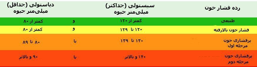 جدول فشار خون