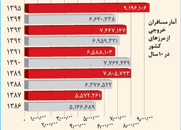 آمار مسافران خروجی از مرزهای کشور در ۱۰ سال