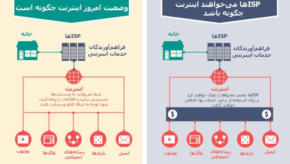 net neutrality ۲
