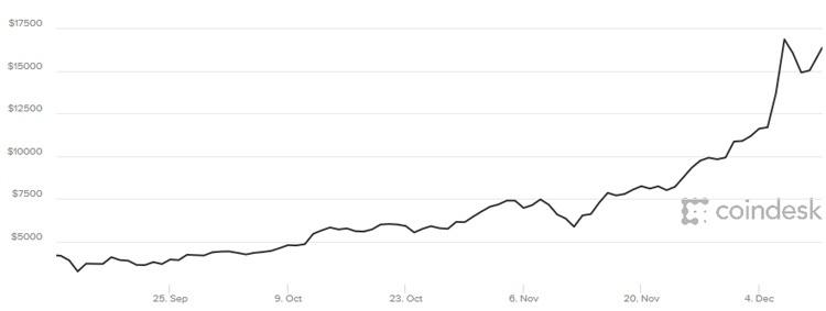 علل رونق بازار بیت کوین چیست؟