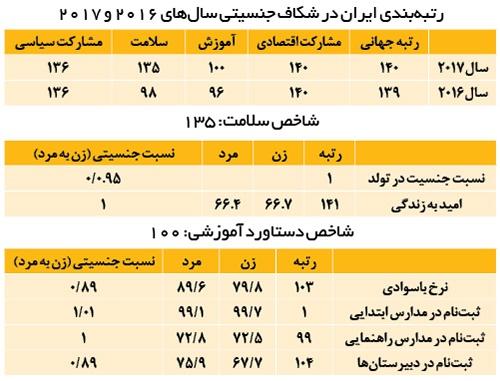 رتبهبندی ایران در شکاف جنسیتی سالهای ۲۰۱۶ و ۲۰۱۷