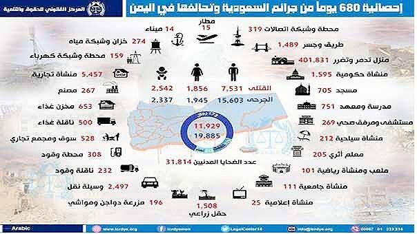 آمار کشتههای یمن