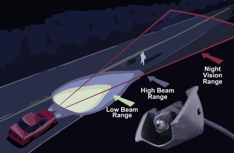 سیستم دید در شب