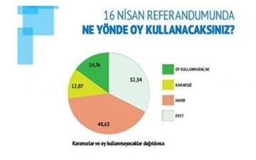 افزایش شمار مخالفان تغییر قانون اساسی ترکیه