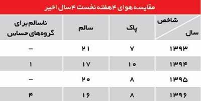مدیریت هوای تهران