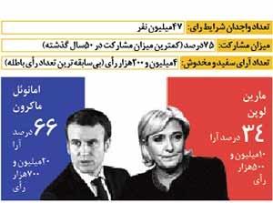 فرانسه نامزدها