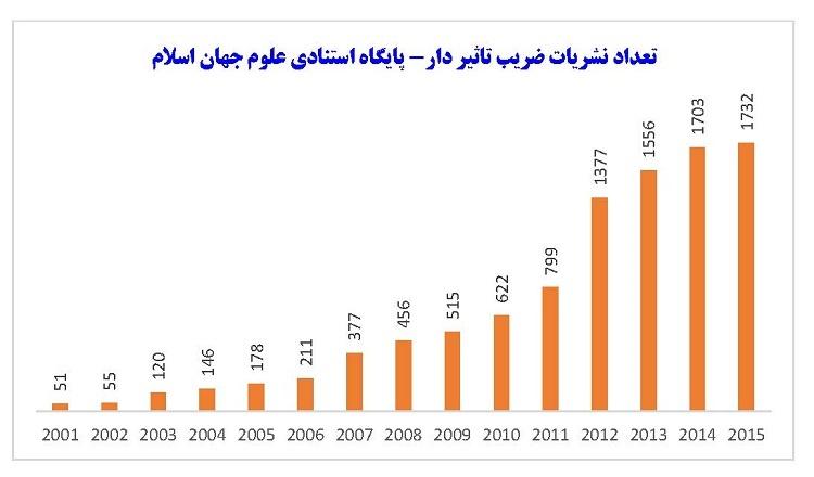 گزارش ISC درباره ضرایب تاثیر نشریات جهان اسلام