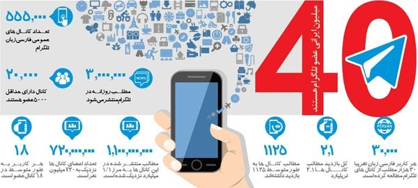 رکورد شکنی  کانالهای فارسی در تلگرام