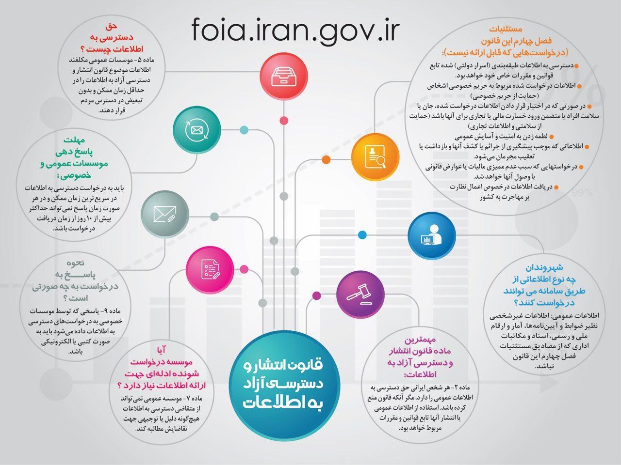 قانون انتشار و دسترسی آزاد به اطلاعات در یک نگاه