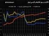 چرا کاربران ایرانی از تلگرام مهاجرت نمیکنند؟