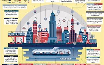خیز تهران برای تبدیلشدن به شهر هوشمند