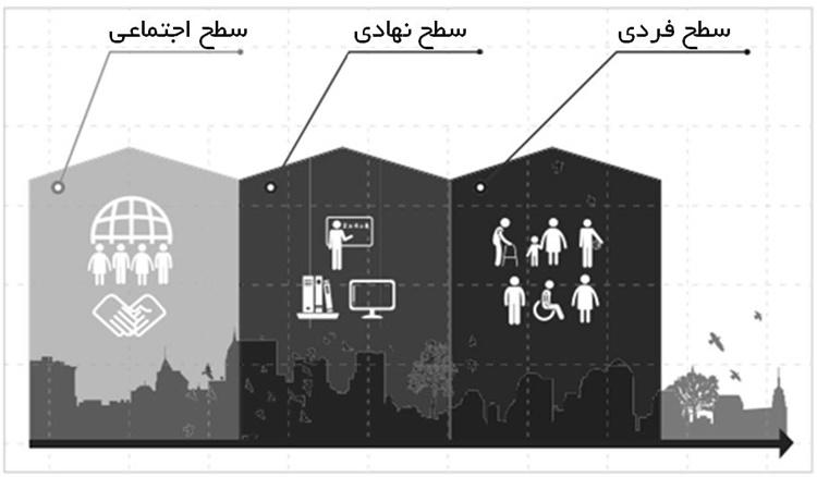 شکل ۱: ذینفعان اصلی مدل برآورد و بررسی سواد رسانهای و اطلاعات یونسکو