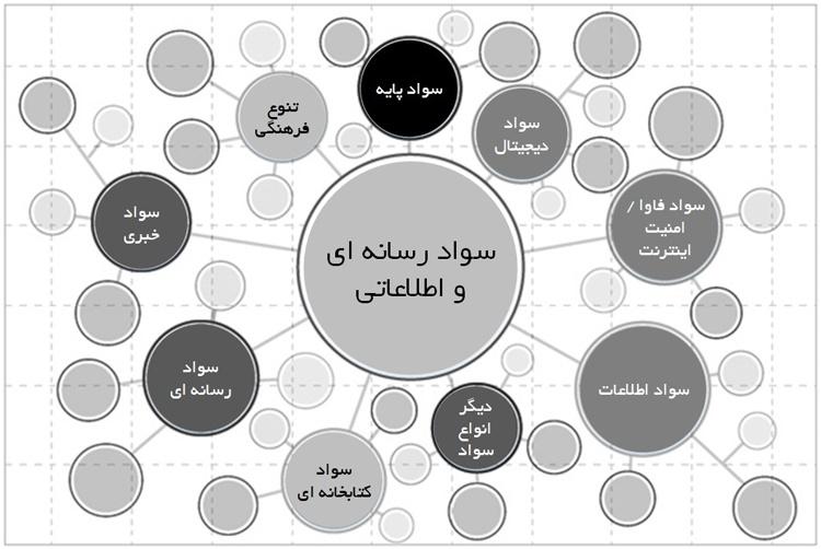 شکل ۲ زیستبوم مفهومی الگوی سواد رسانهای و اطلاعاتی یونسکو