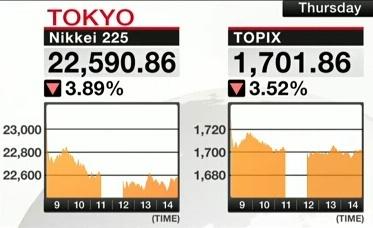 سقوط 1000 واحدی میانگین نیکی در بازار بورس توکیو