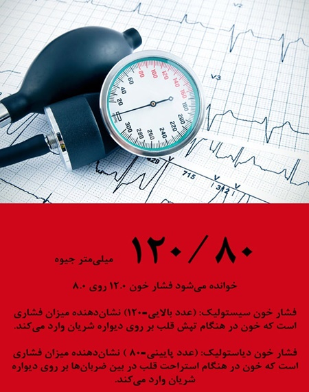 آشنایی با غربالگری فشار خون بالا
