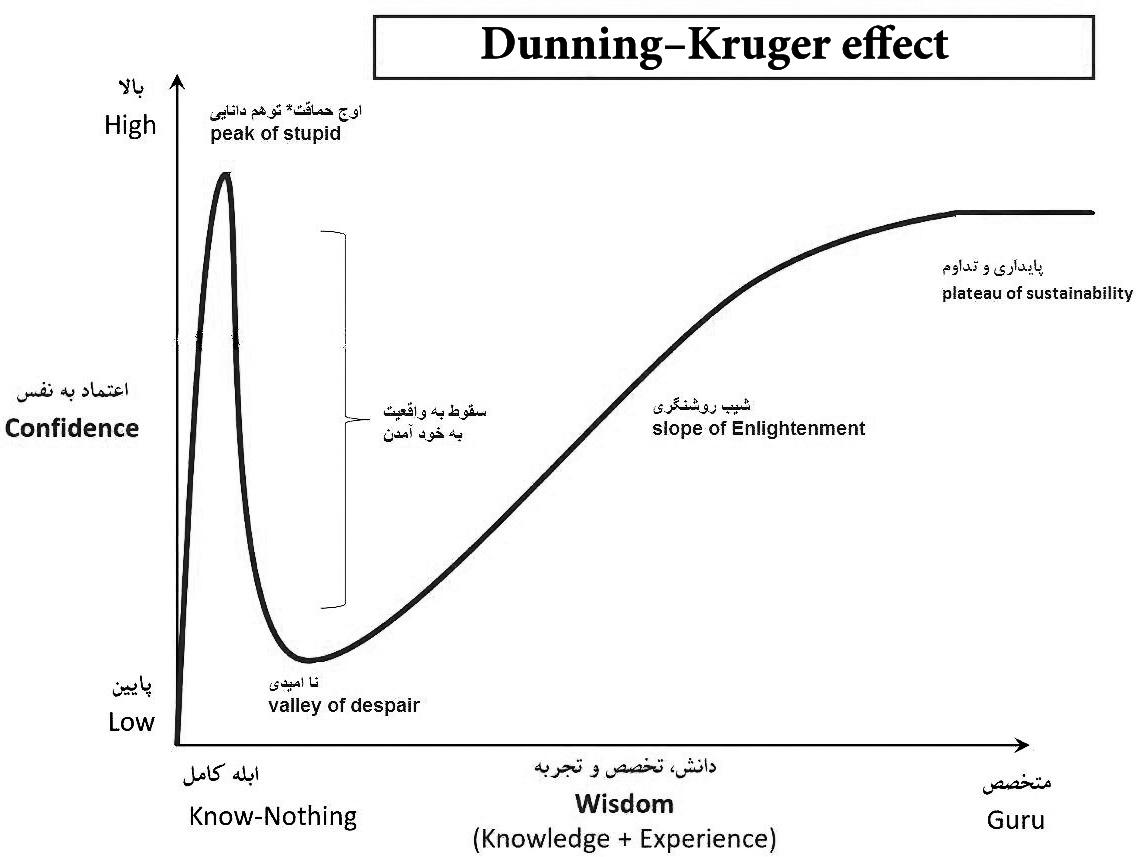 آشنایی با مفهوم اثر از دیدگاه دانینگ -کروگر