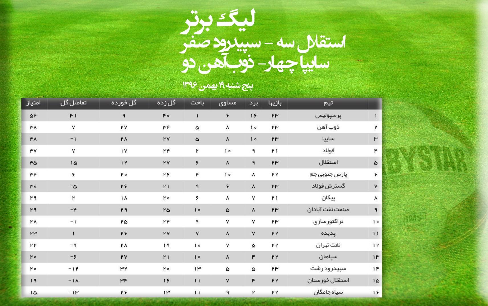 جدول رده بندی لیگ برتر فوتبال ایران