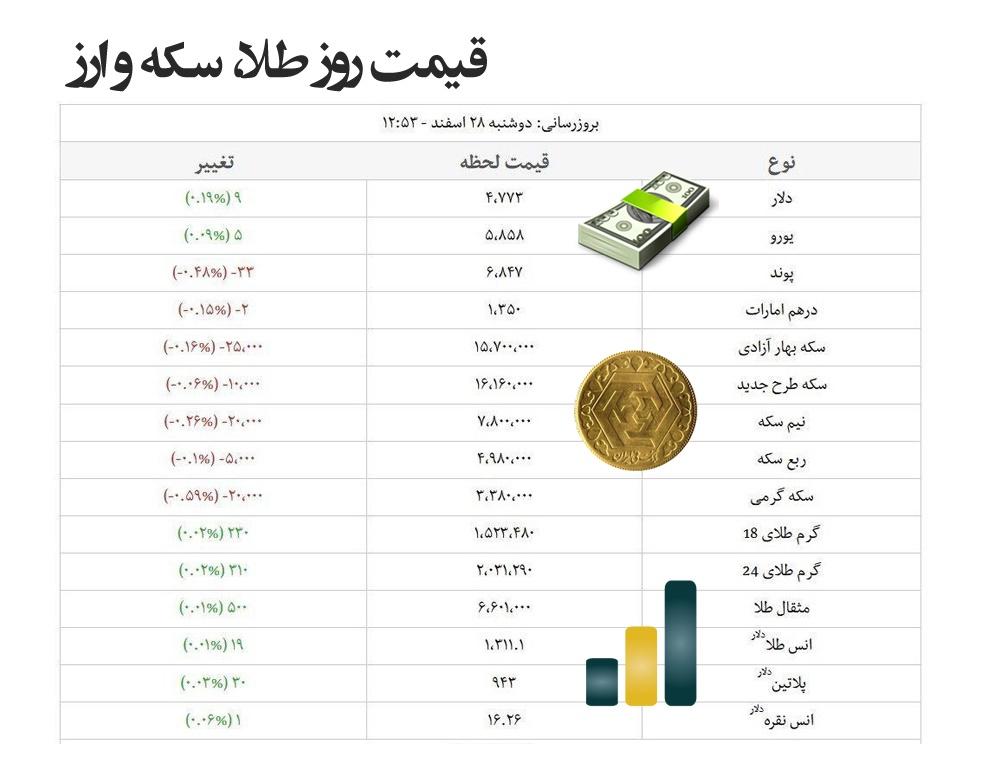 قیمت های طلا، سکه و ارز