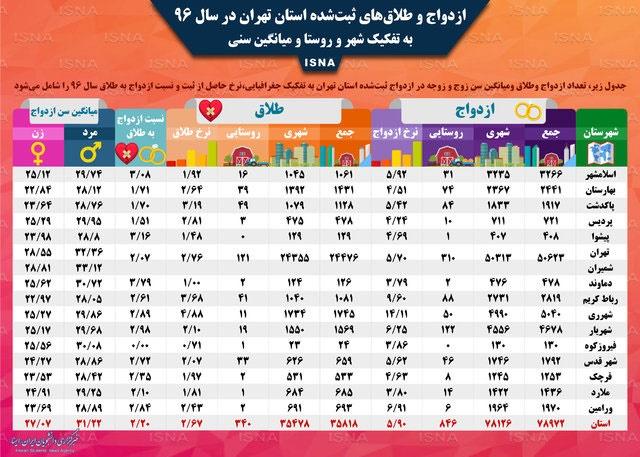 جدول وضعیت ازدواج در تهران